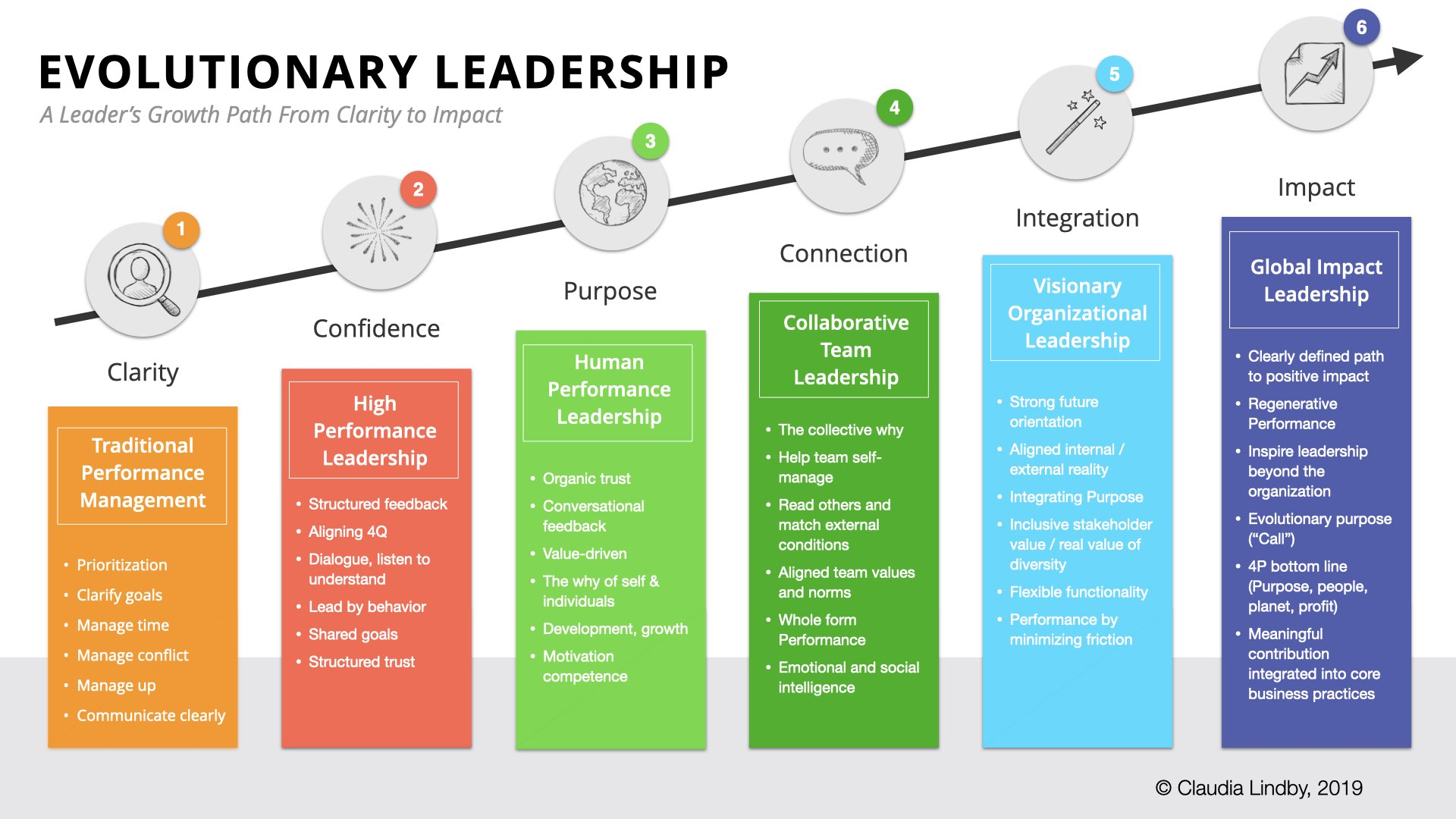 Evolutionary Leadership Model by Claudia Lindby
